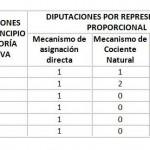 Distribución del Congreso de Sonora 2015 - 2018.